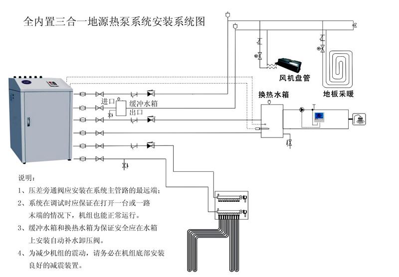 地(水)源热泵技术是利用地表浅层水源(地下水、江、河、湖、海)土壤吸收的太阳能和地热能而形成的低温低位热能,采用热泵原理,通过少量的电能输出,实现低位热能向高位热能转移的一种技术。DISMY三位一体地(水)源热泵可实现制冷、地板采暖、提供生活热水,实现一机多用;一套DISMY三位一体地(水)源热泵空调系统可代替采暖锅炉(或集中供暖)加空调两套系统,与传统空调和地板采暖系统相比,它具有如下显著的特点和优点: